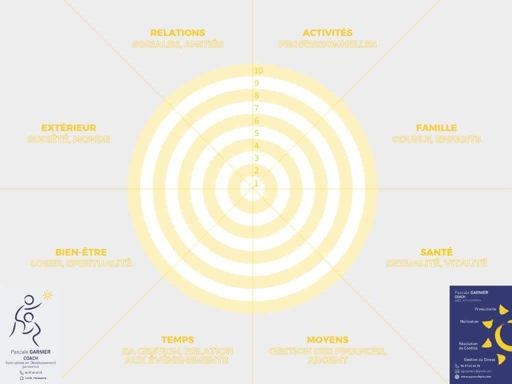 La cercle de vie créé par votre coach professionnelle Pascale Garnier pour vous permettre d'avoir une vision de votre vie actuelle. Prêt pour un peu de coloriage afin de viser l'excellence ?